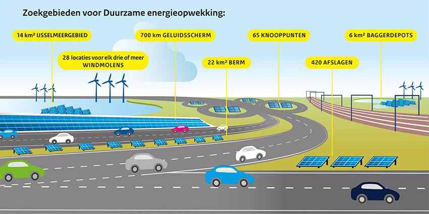 Petaplan voor zonne-energie in het buitengebied
