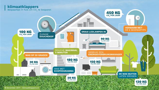 Klimaatklappers-besparen-in-huis