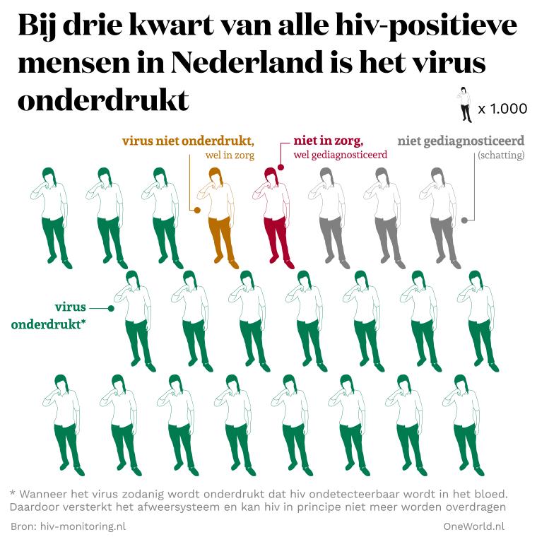 2018-10-hiv-antallen-onderdrukt