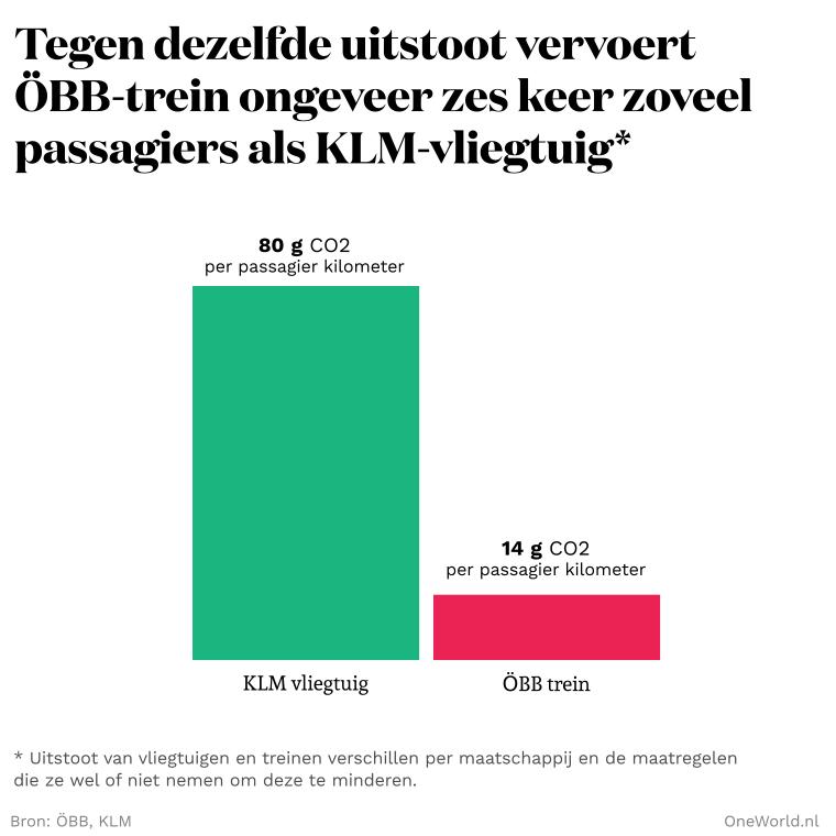 uitstoot trein en vliegtuig