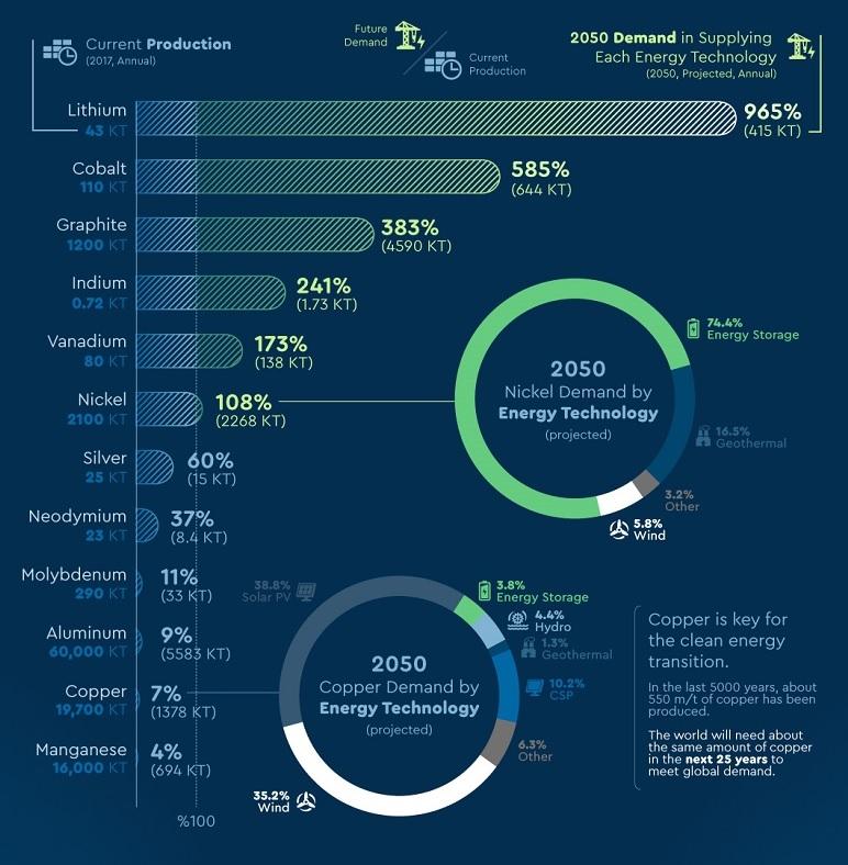 Stijgende vraag naar mineralen Credit Wereldbank