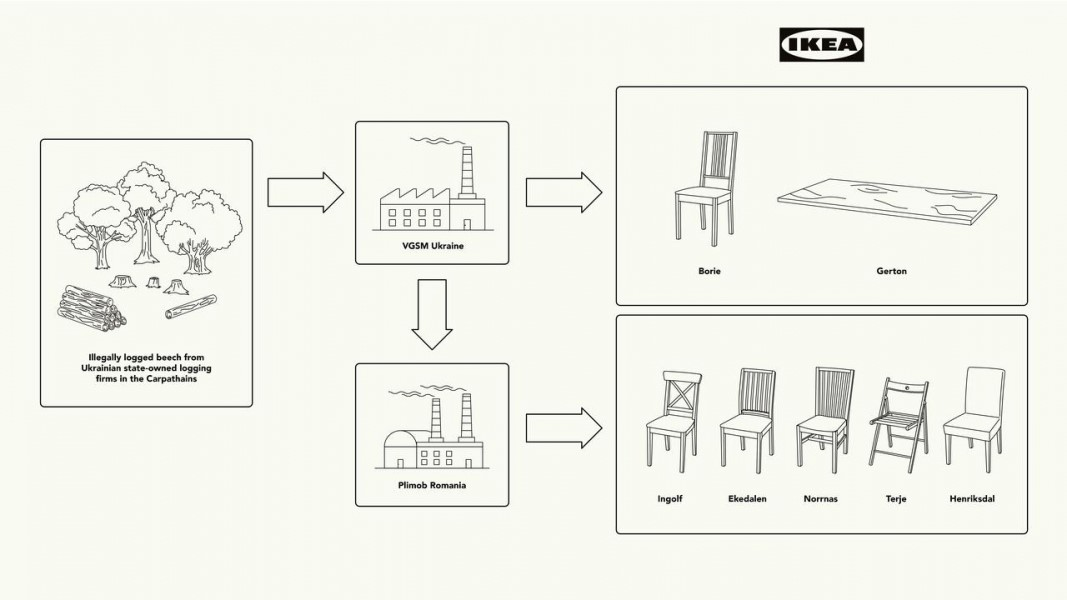 Ikea-stoel